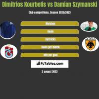 Dimitrios Kourbelis vs Damian Szymanski h2h player stats