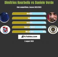 Dimitrios Kourbelis vs Daniele Verde h2h player stats