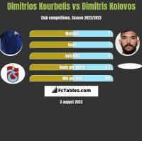 Dimitrios Kourbelis vs Dimitris Kolovos h2h player stats