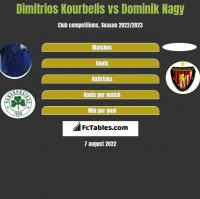 Dimitrios Kourbelis vs Dominik Nagy h2h player stats