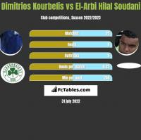 Dimitrios Kourbelis vs El-Arabi Soudani h2h player stats