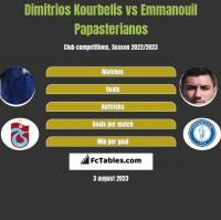 Dimitrios Kourbelis vs Emmanouil Papasterianos h2h player stats