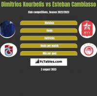 Dimitrios Kourbelis vs Esteban Cambiasso h2h player stats