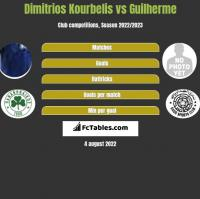 Dimitrios Kourbelis vs Guilherme h2h player stats