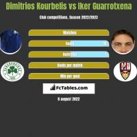 Dimitrios Kourbelis vs Iker Guarrotxena h2h player stats