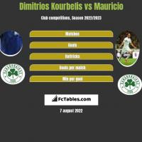 Dimitrios Kourbelis vs Mauricio h2h player stats