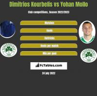 Dimitrios Kourbelis vs Yohan Mollo h2h player stats