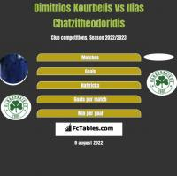 Dimitrios Kourbelis vs Ilias Chatzitheodoridis h2h player stats