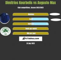 Dimitrios Kourbelis vs Augusto Max h2h player stats