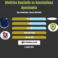 Dimitrios Kourbelis vs Konstantinos Apostolakis h2h player stats