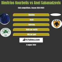 Dimitrios Kourbelis vs Anel Sabanadzovic h2h player stats