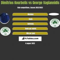 Dimitrios Kourbelis vs George Vagiannidis h2h player stats