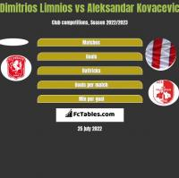 Dimitrios Limnios vs Aleksandar Kovacevic h2h player stats