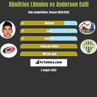 Dimitrios Limnios vs Anderson Esiti h2h player stats