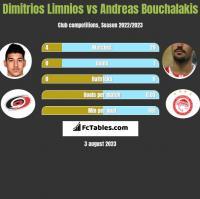 Dimitrios Limnios vs Andreas Bouchalakis h2h player stats
