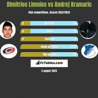 Dimitrios Limnios vs Andrej Kramaric h2h player stats