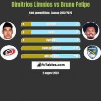 Dimitrios Limnios vs Bruno Felipe h2h player stats