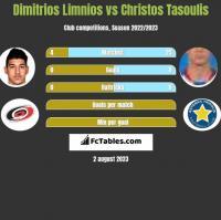 Dimitrios Limnios vs Christos Tasoulis h2h player stats