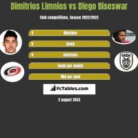 Dimitrios Limnios vs Diego Biseswar h2h player stats