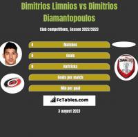 Dimitrios Limnios vs Dimitrios Diamantopoulos h2h player stats