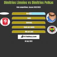 Dimitrios Limnios vs Dimitrios Pelkas h2h player stats