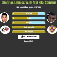 Dimitrios Limnios vs El-Arbi Hilal Soudani h2h player stats