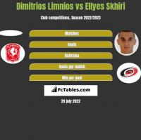 Dimitrios Limnios vs Ellyes Skhiri h2h player stats