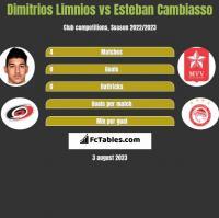Dimitrios Limnios vs Esteban Cambiasso h2h player stats