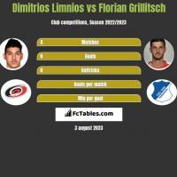 Dimitrios Limnios vs Florian Grillitsch h2h player stats