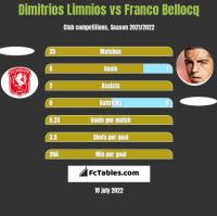 Dimitrios Limnios vs Franco Bellocq h2h player stats