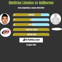 Dimitrios Limnios vs Guilherme h2h player stats