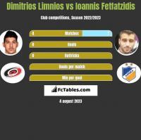 Dimitrios Limnios vs Ioannis Fetfatzidis h2h player stats