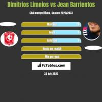 Dimitrios Limnios vs Jean Barrientos h2h player stats