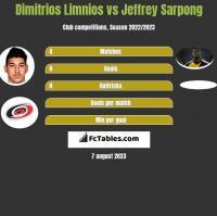 Dimitrios Limnios vs Jeffrey Sarpong h2h player stats