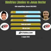 Dimitrios Limnios vs Jonas Hector h2h player stats