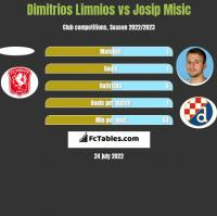 Dimitrios Limnios vs Josip Misic h2h player stats