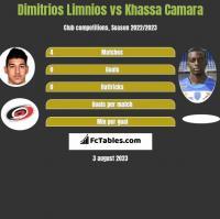 Dimitrios Limnios vs Khassa Camara h2h player stats