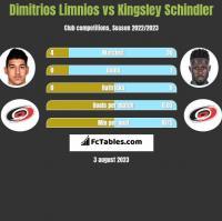 Dimitrios Limnios vs Kingsley Schindler h2h player stats