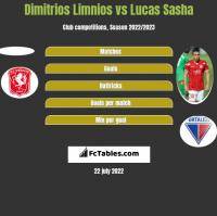 Dimitrios Limnios vs Lucas Sasha h2h player stats