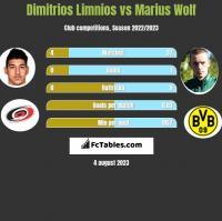 Dimitrios Limnios vs Marius Wolf h2h player stats