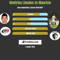 Dimitrios Limnios vs Mauricio h2h player stats