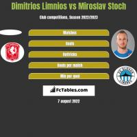 Dimitrios Limnios vs Miroslav Stoch h2h player stats