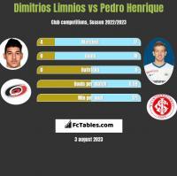 Dimitrios Limnios vs Pedro Henrique h2h player stats