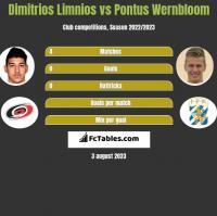 Dimitrios Limnios vs Pontus Wernbloom h2h player stats