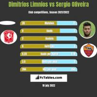 Dimitrios Limnios vs Sergio Oliveira h2h player stats