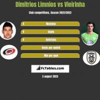 Dimitrios Limnios vs Vieirinha h2h player stats