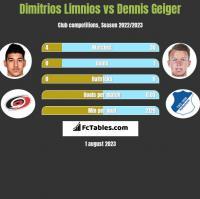 Dimitrios Limnios vs Dennis Geiger h2h player stats