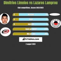 Dimitrios Limnios vs Lazaros Lamprou h2h player stats