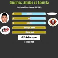Dimitrios Limnios vs Abou Ba h2h player stats