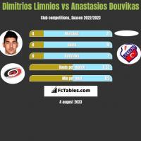 Dimitrios Limnios vs Anastasios Douvikas h2h player stats